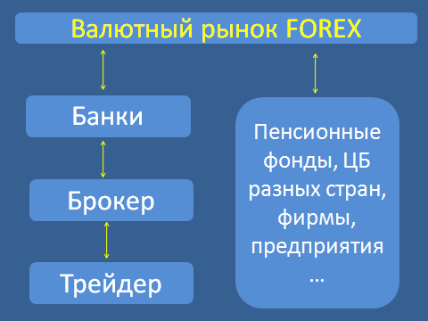 Отличие forex от фондового рынка demo account binary options 60 seconds